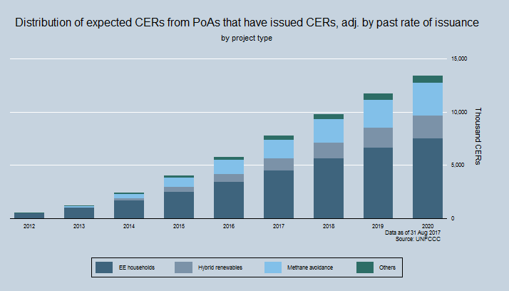 Total potential supply of CERs by Project type