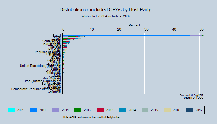 Distribution of included CPAs by Host Party