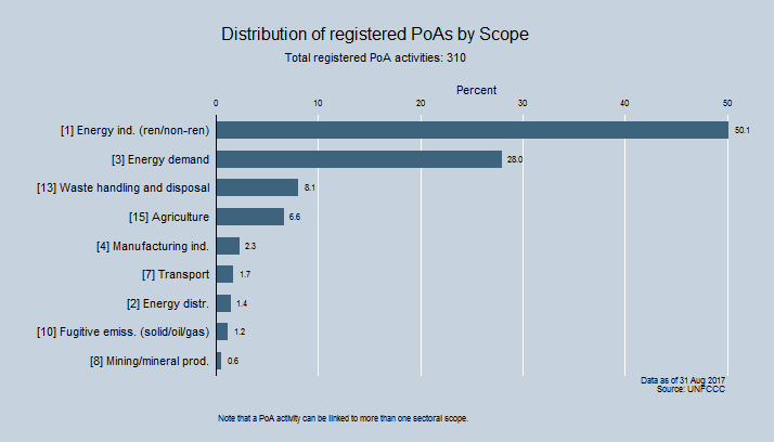Distribution of registered PoAs by Scope