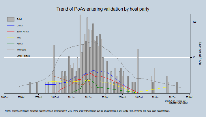 Trend of PoAs entering validation by host party