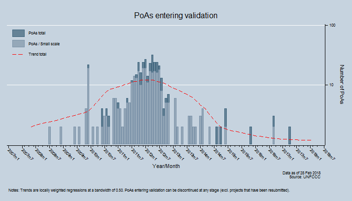 PoAs entering validation