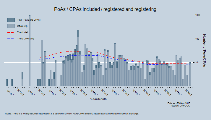 PoAs / CPAs Included / registered and registering