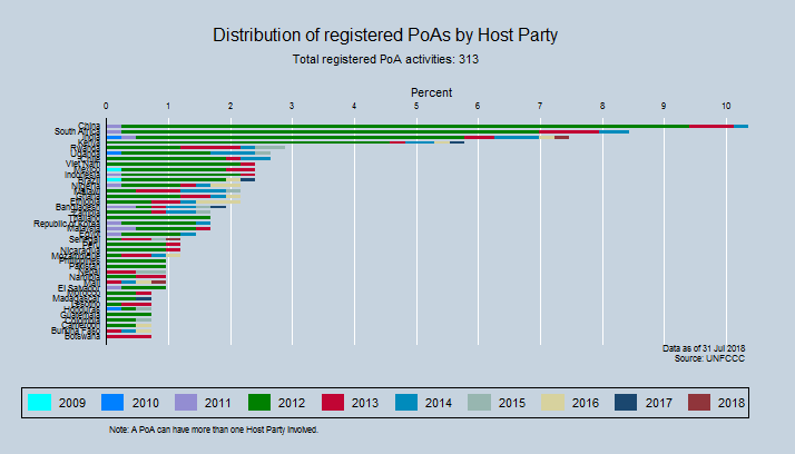 Distribution of registered PoAs by Host Party