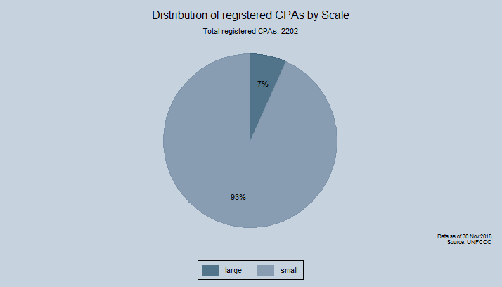 Distribution of included CPAs by Scale