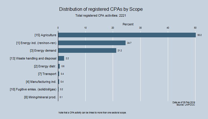 Distribution of registered CPAs by Scope