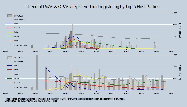 Trend of PoAs / CPAs Included / registered and registering by Host Party