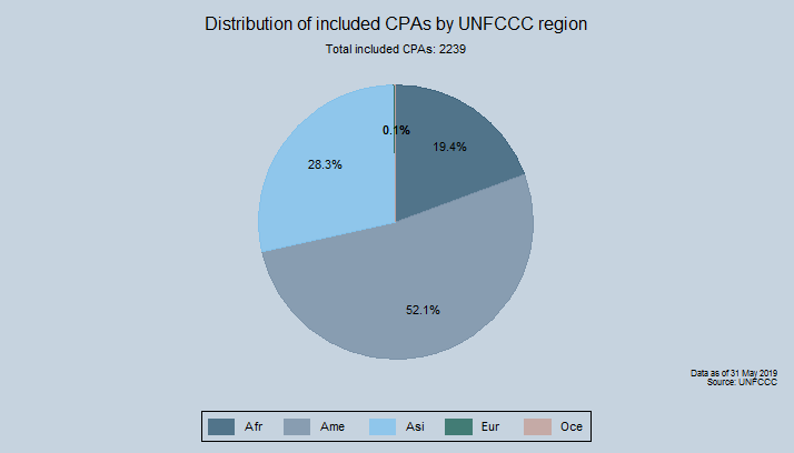 Distribution of included CPAs by UN region and subregion