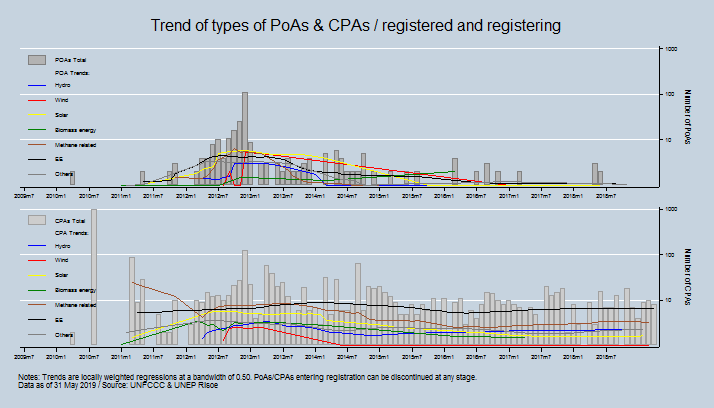 Trend of types of PoAs / CPAs included / registered and registering