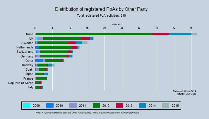 Distribution of registered PoAs by Other Party
