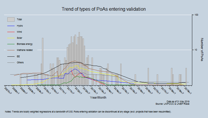 Trend of types of PoAs entering validation