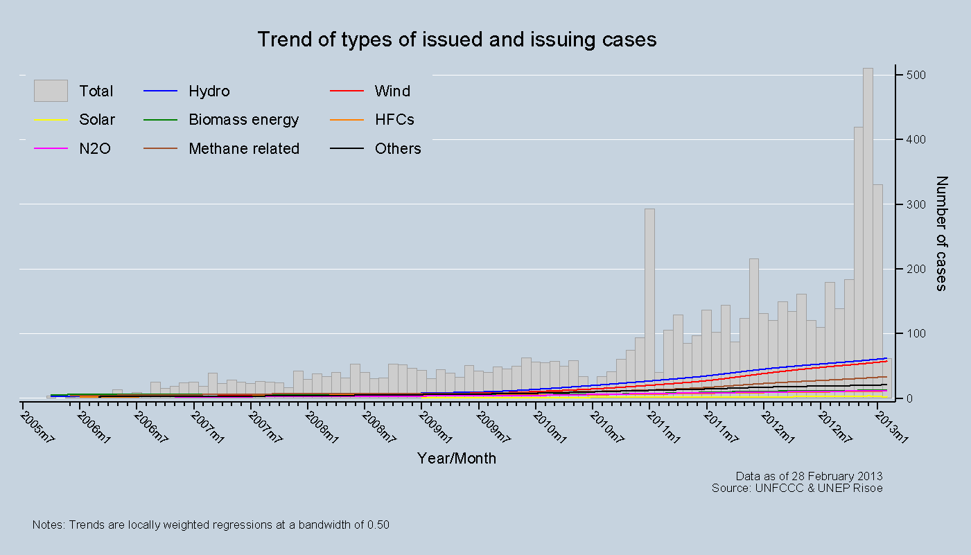 Trend of types of issued and  issuing cases