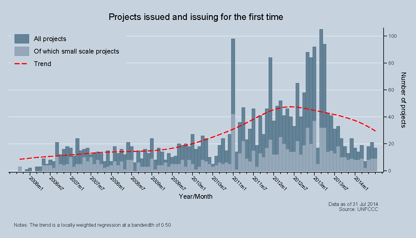 Projects issued and issuing for the first time