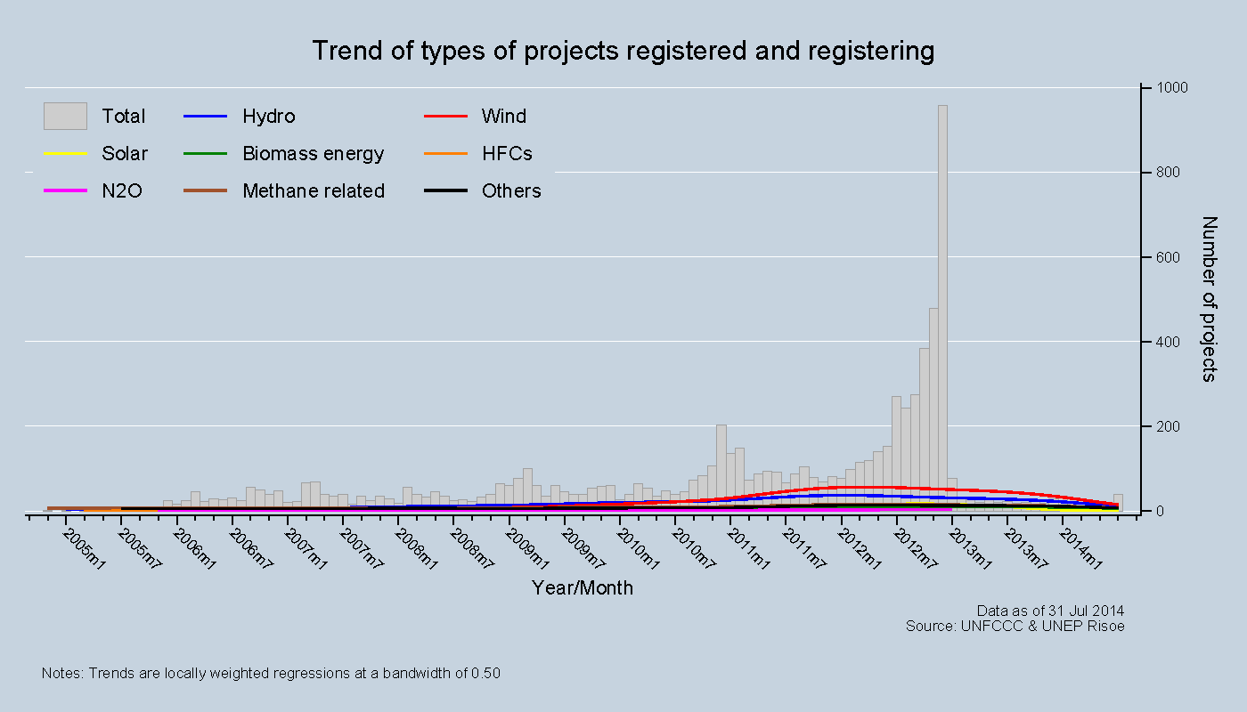 Trend of types of projects registered and registering