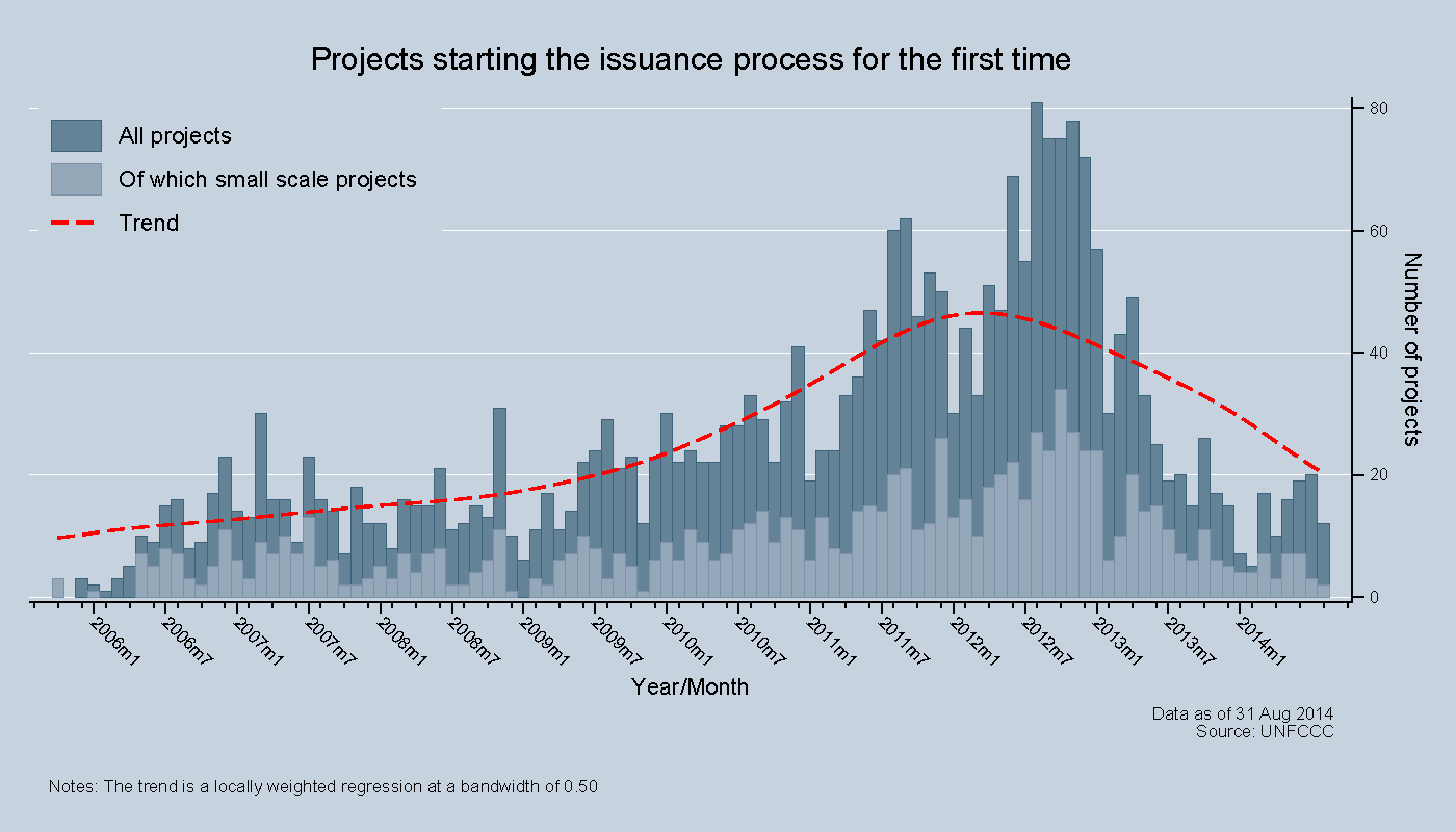 Projects issuing for the first time