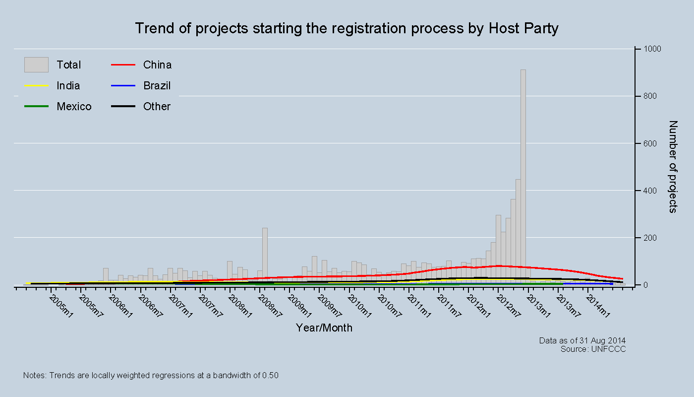 Trend of projects registering by Host Party