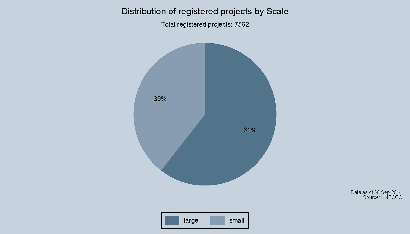 Distribution of registered projects by Scale