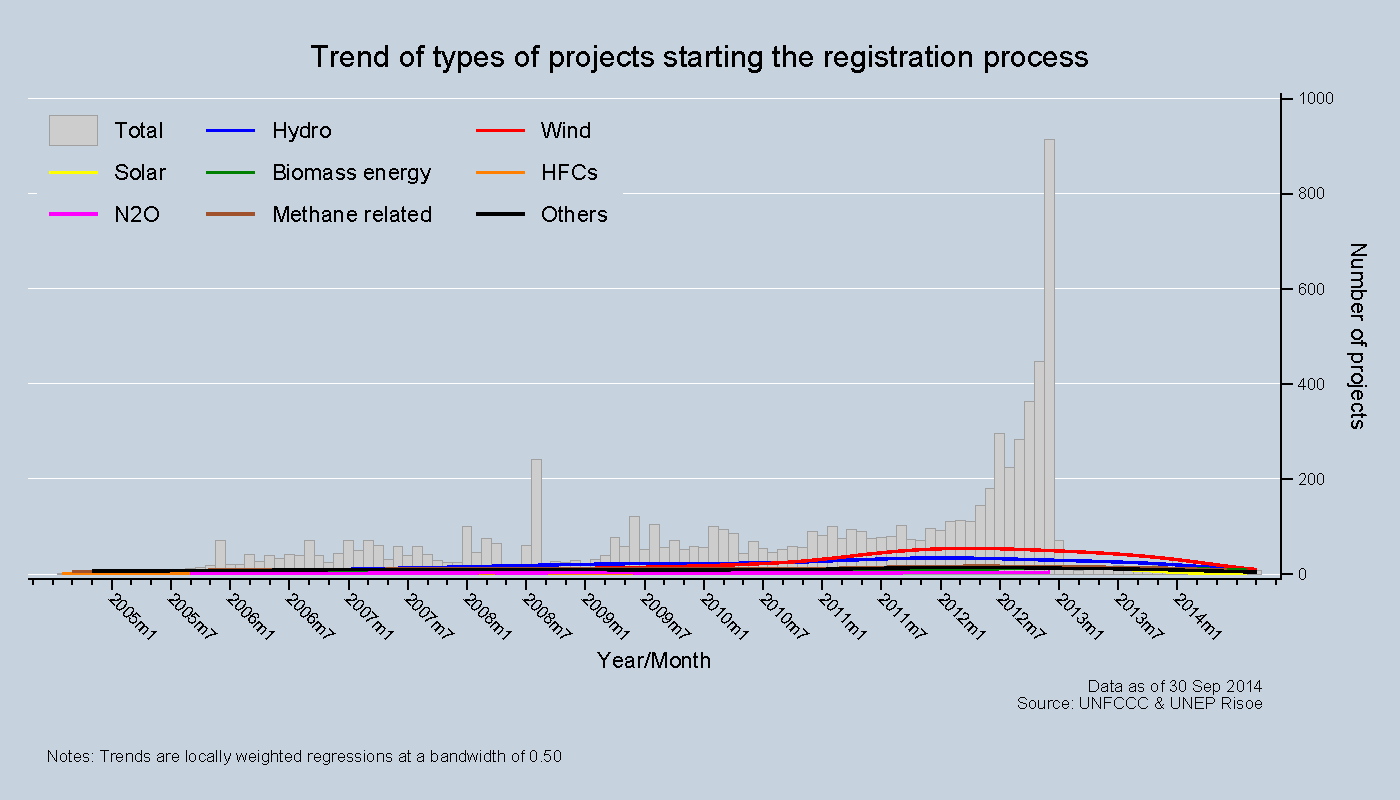 Trend of type projects starting registration process