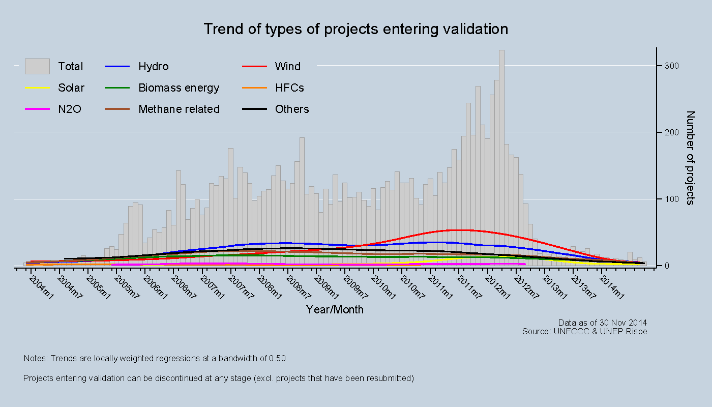 Trend of types of projects entering validation