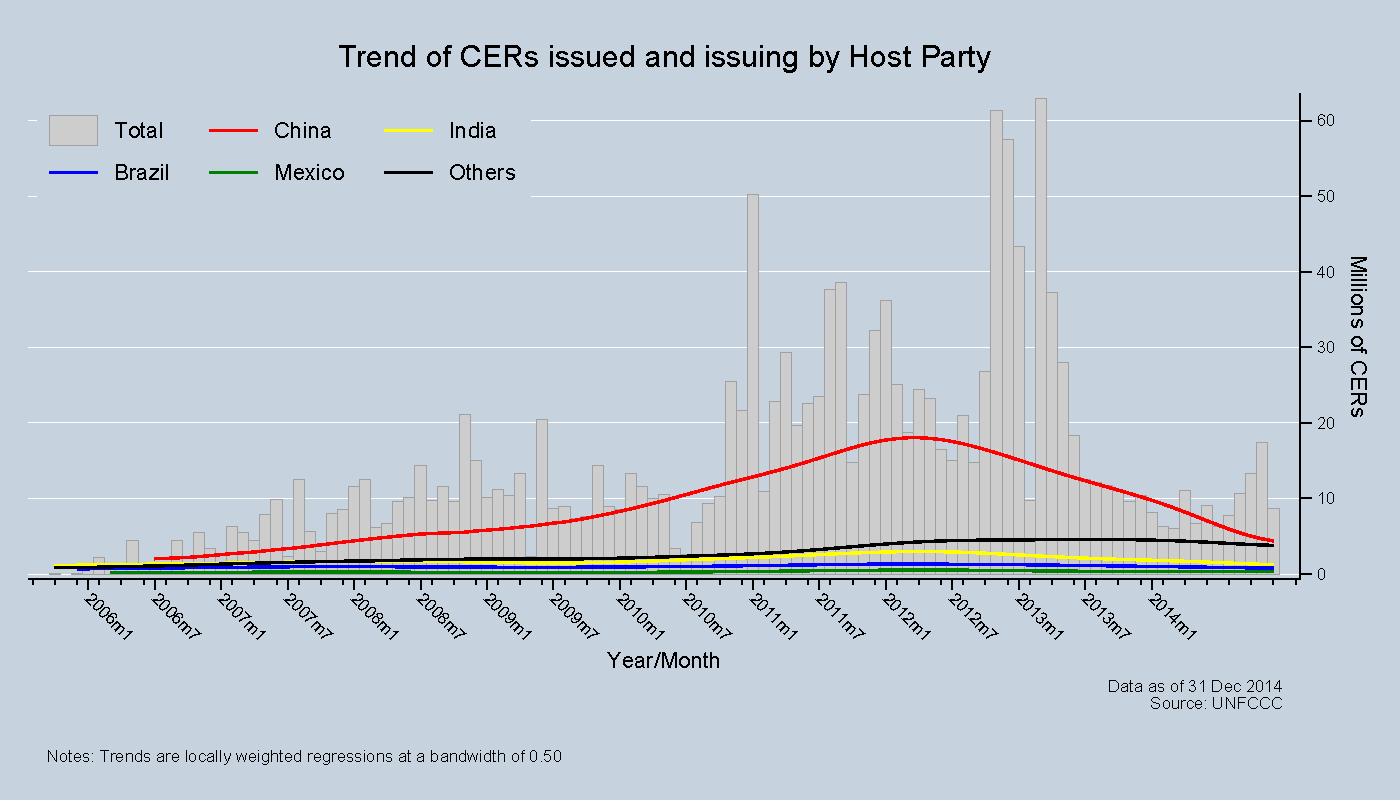 Trend of CERs issued and issuing by Host Party