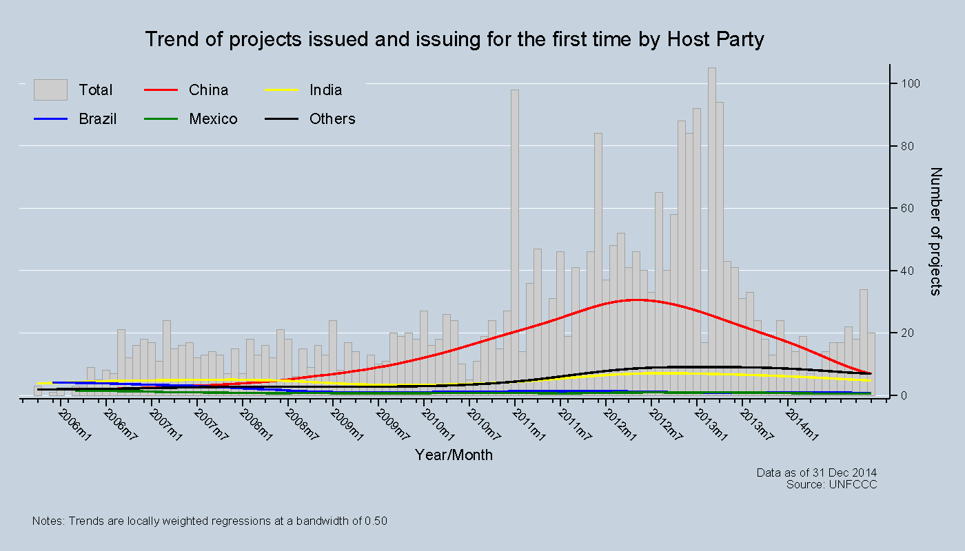 Trend of projects issued and issuing for the first time by Host Party