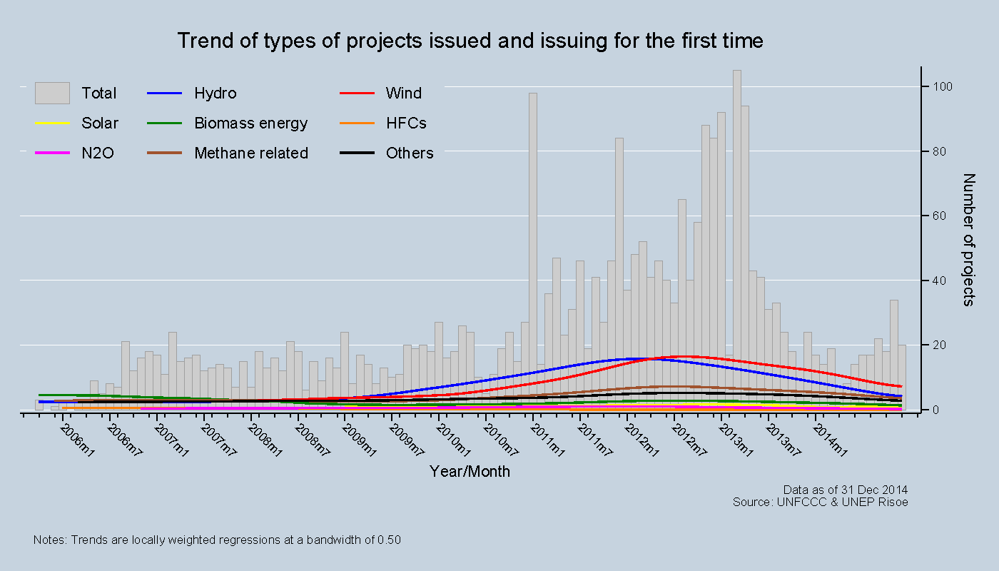 Trend of types of projects issued and issuing for the first time