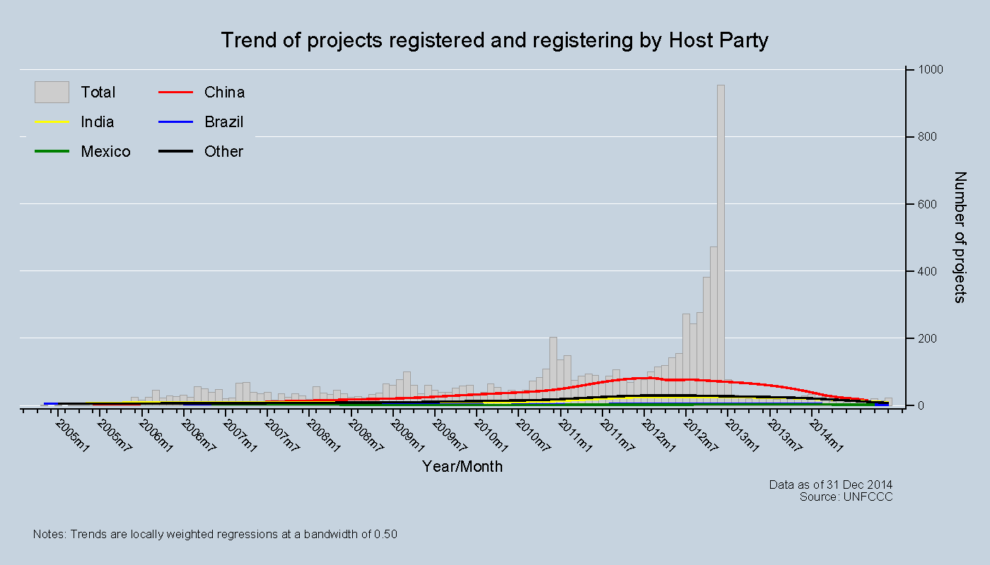 Trend of projects registered and registering by Host Party