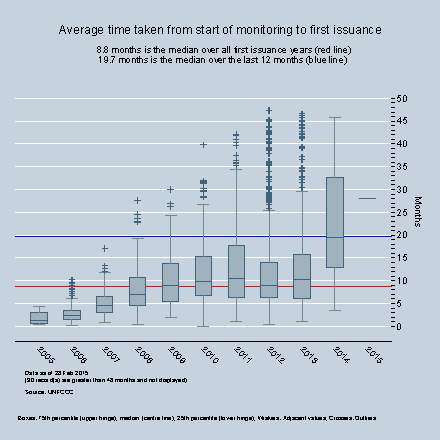By Year - Average time between first monitoring report and first issuance request