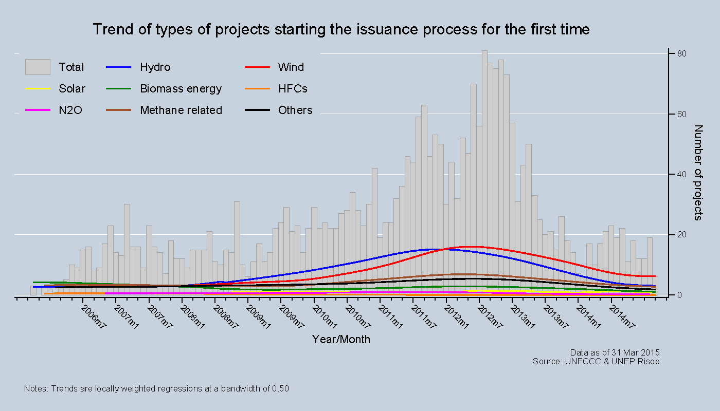 Trend of types of projects issuing for the first time