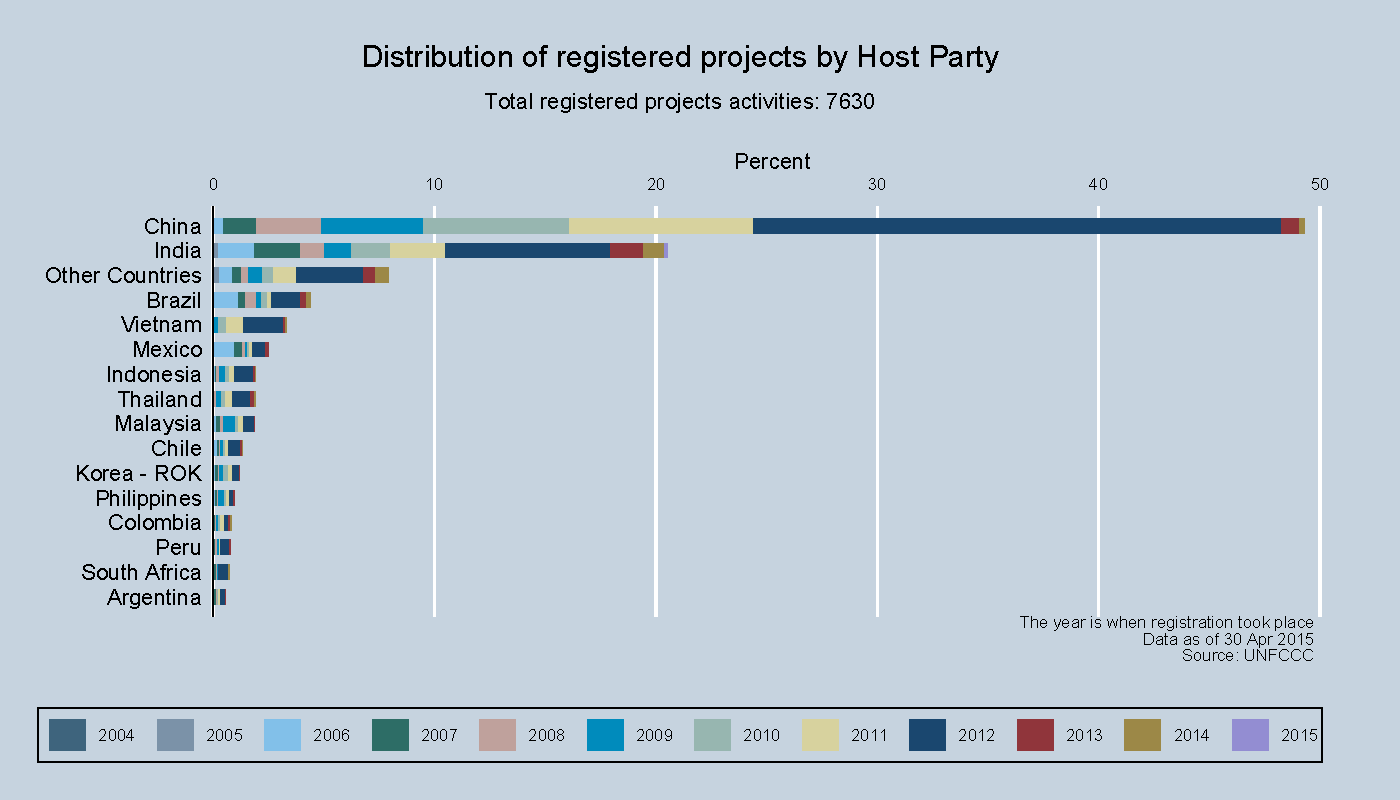 Distribution of registered projects by Host Party
