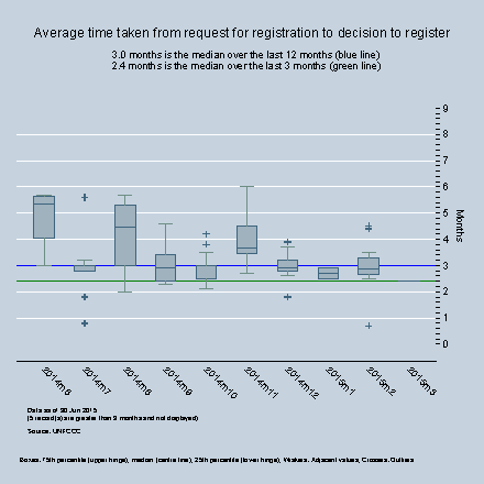 By Month - Average time between start of registration request and the decison to register