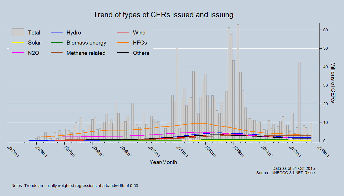 Trend of types of CERs issued and issuing
