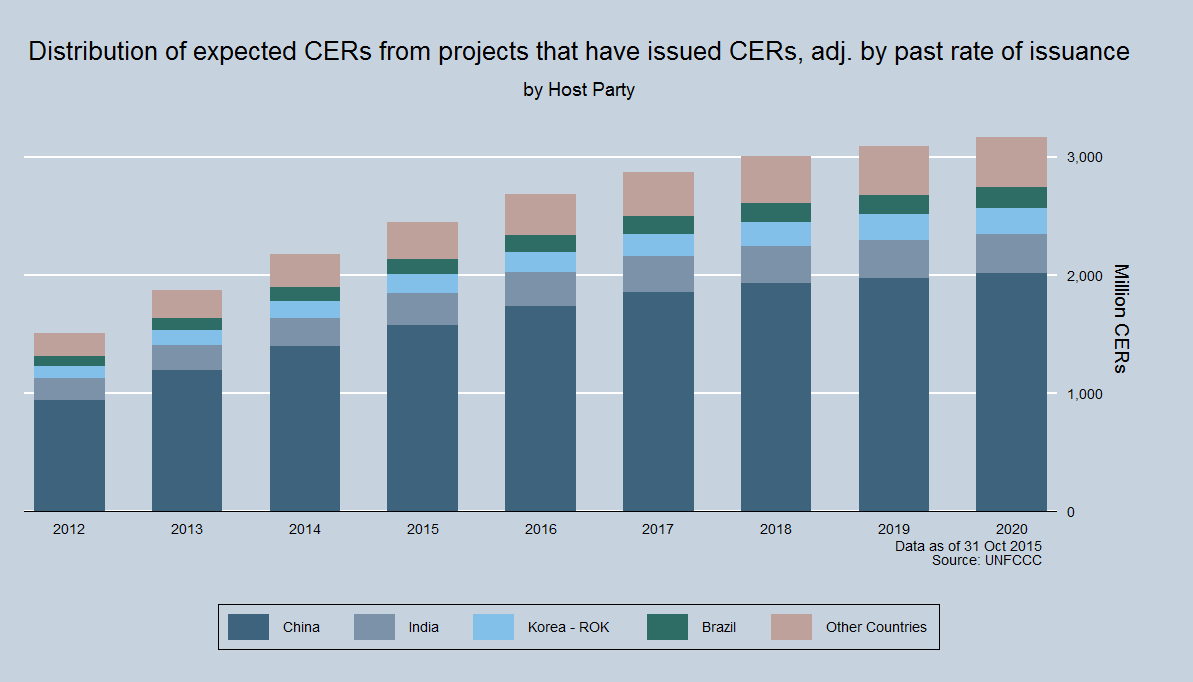 Total potential supply of CERs
