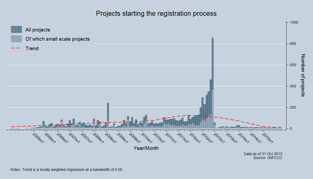Projects registering