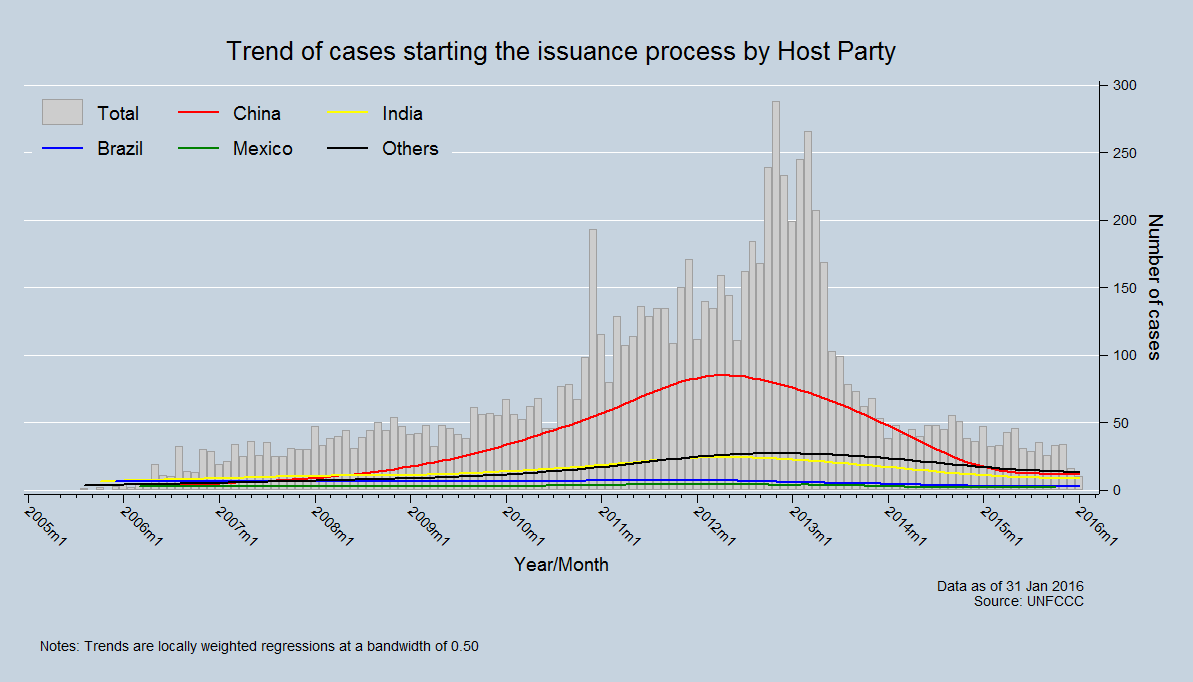 Trend issuing cases by Host Party