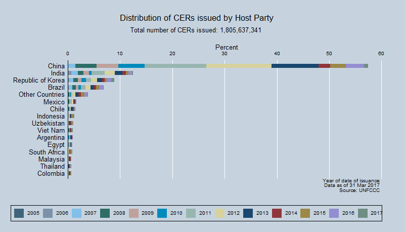 Distribution of CERs issued by Host Party