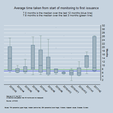 By Month - Average time between first monitoring report and first issuance request