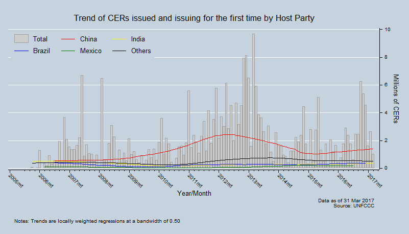 Trend of CERs issued and issuing for the first time by Host Party