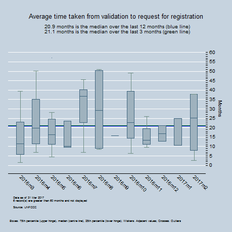 By Month - Average time between registration and first monitoring report
