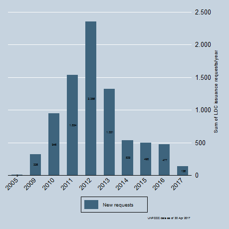 LDC Issuance Requests by year