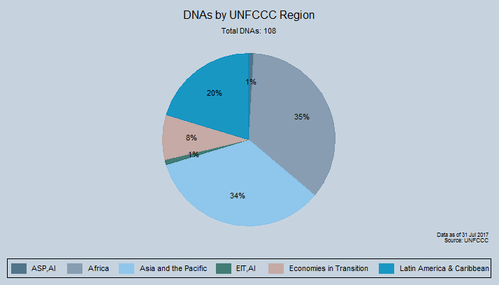 Number of KP Parties and DNAs by UNFCCC region