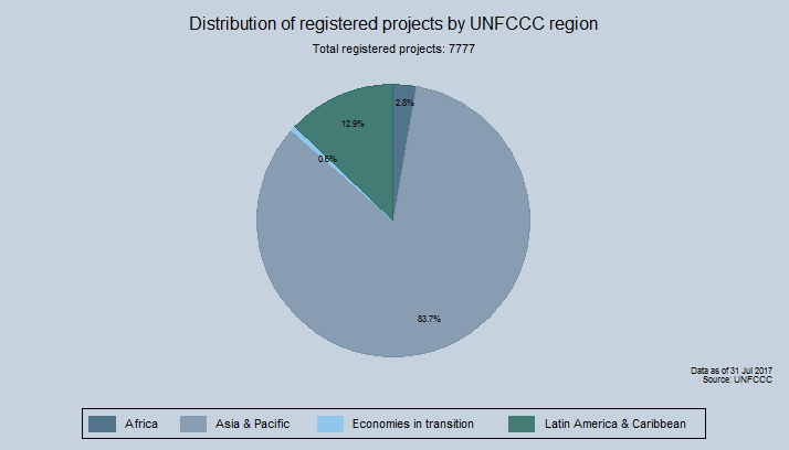 Distribution of registered projects by UNFCCC region