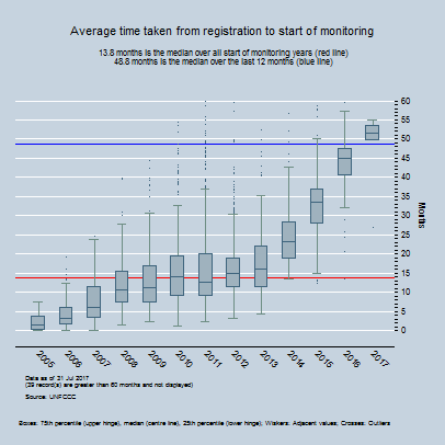 By Year - Average time between registration and first monitoring report