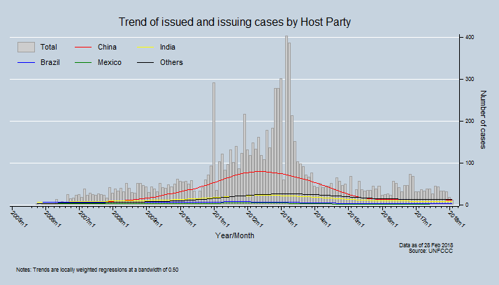 Trend of issued and issuing cases by Host Party
