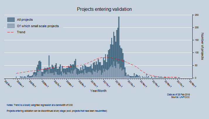 Number of projects entering validation