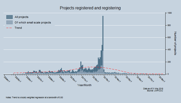 Projects registered and registering