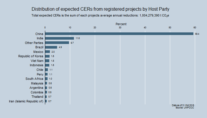 Distribution of expected CERs from registered projects by Host Party