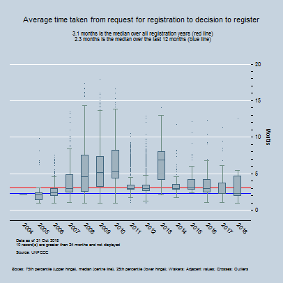 By Year - Average time between start of registration request and the decison to register