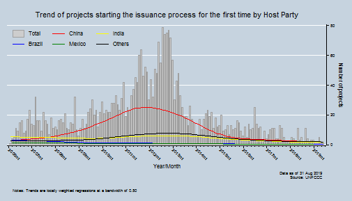 Trend of projects starting issuance process for the first time by Host Party