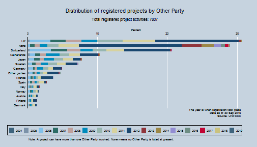 Distribution of registered projects by Other Party