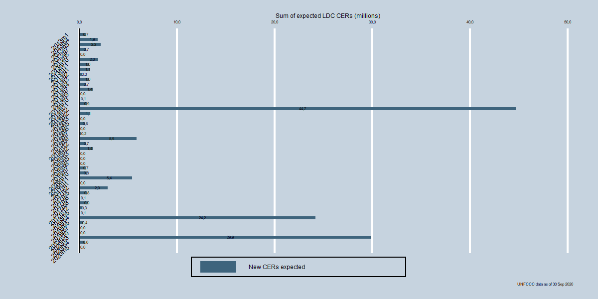 Total expected CERs for LDC Registration Requests by month